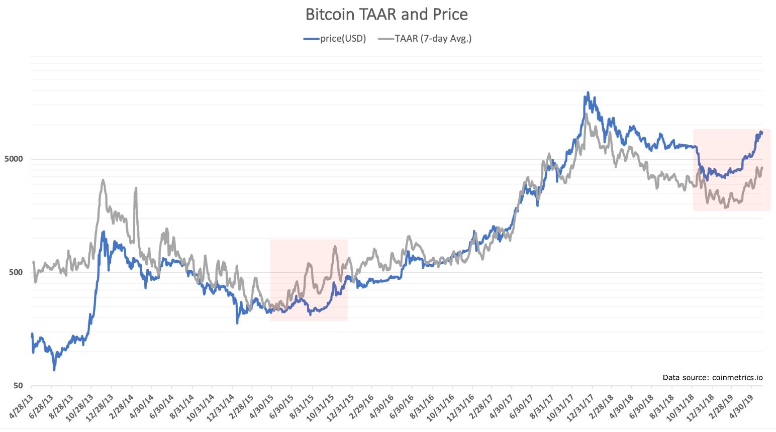 TAAR, technisch, analyse, indicator, prijs, stijging, cryptocurrency