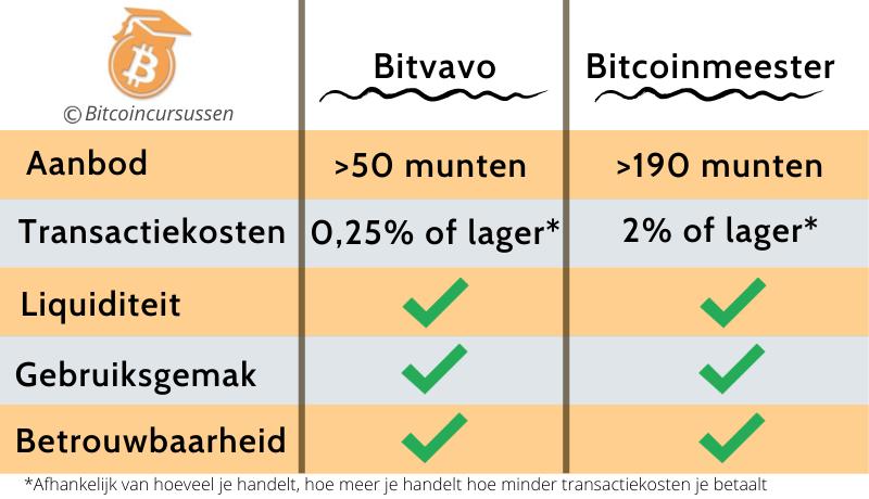 Bitvavo Bitcoinmeester vergelijking review