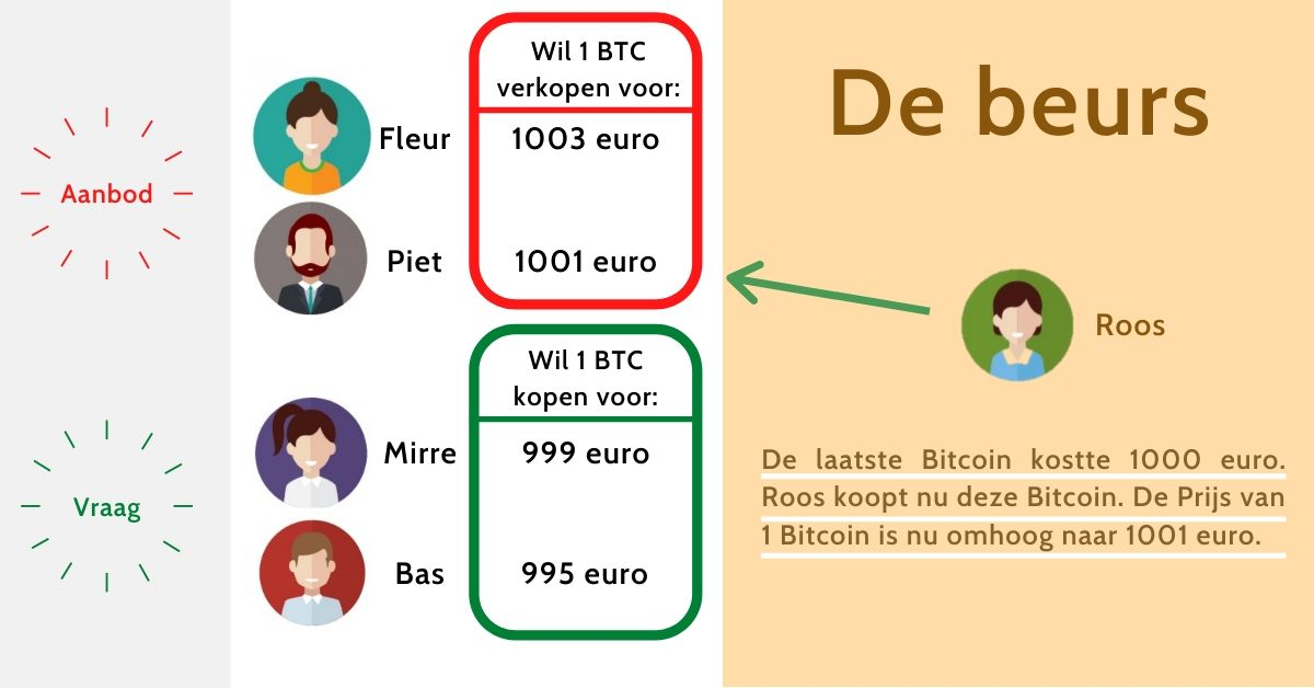 Hoe werkt een Bitcoin beurs