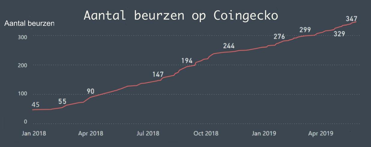 Toename aantal beurzen CoinGecko