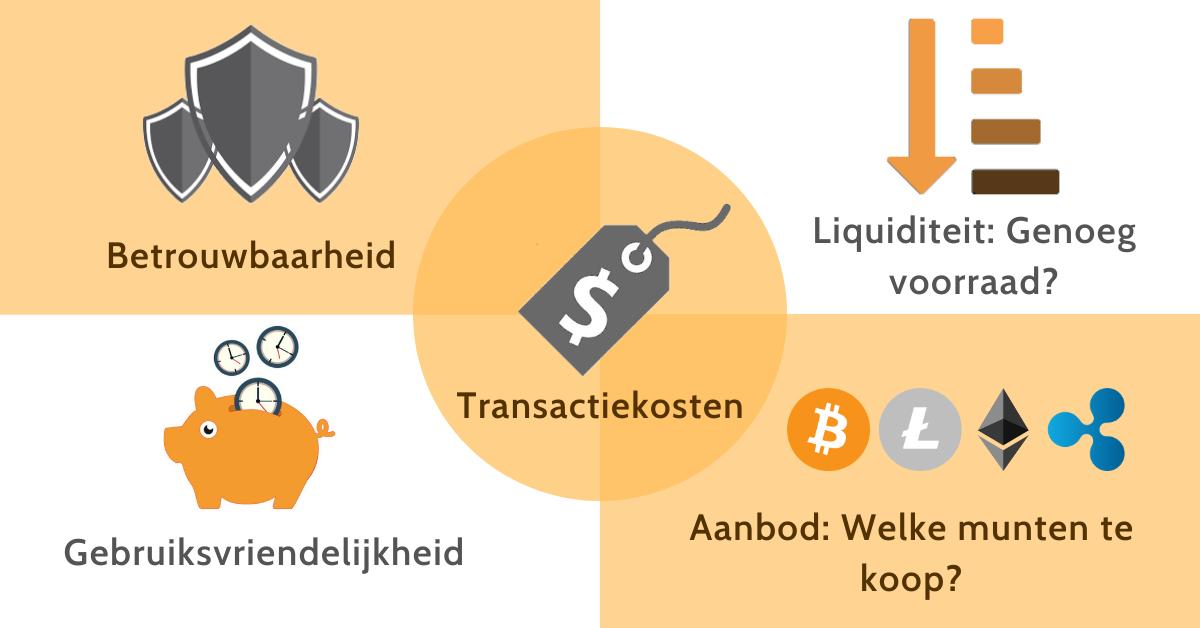 Waar let je op bij het kiezen van een Bitcoin beurs